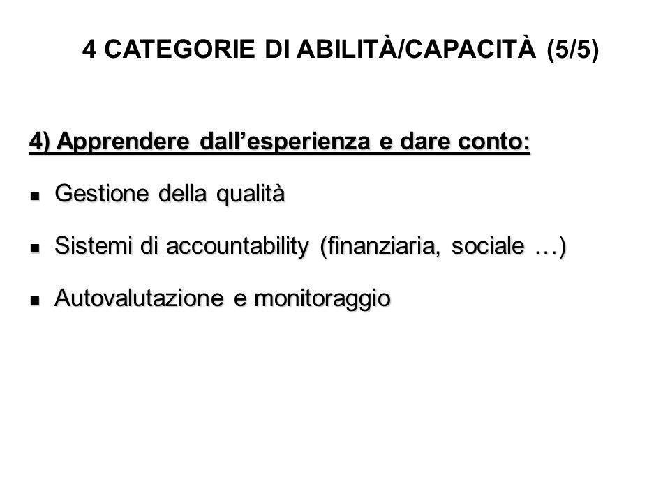 4 CATEGORIE DI ABILITÀ/CAPACITÀ (5/5) 4) Apprendere dallesperienza e dare conto: Gestione della qualità Gestione della qualità Sistemi di accountability (finanziaria, sociale …) Sistemi di accountability (finanziaria, sociale …) Autovalutazione e monitoraggio Autovalutazione e monitoraggio