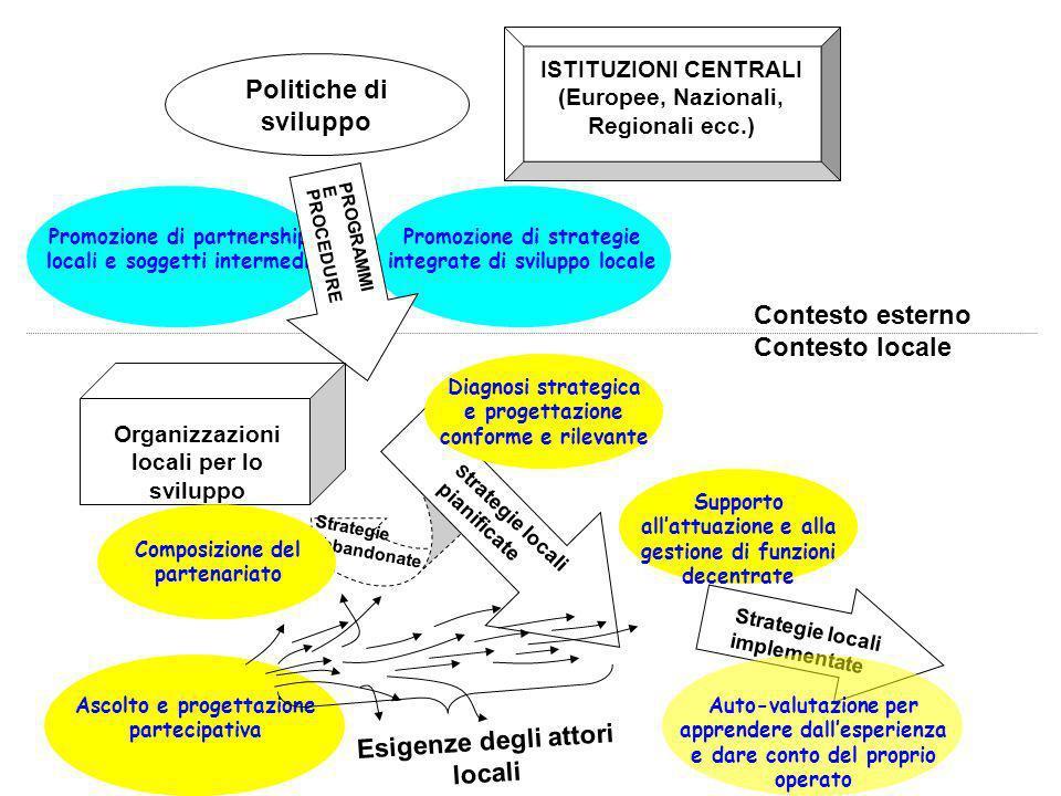 GLI INTERLOCUTORI Soggetti allesterno dellarea Soggetti allinterno dellarea Agenzie, istituti di credito, organismi specializzati, altre rappresentanze locali Rappresentanze datoriali e sindacali, associazioni ecc.