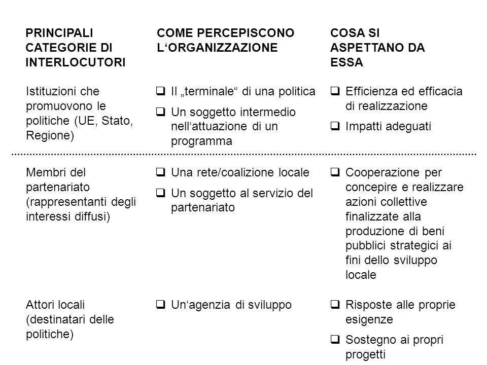 Cooperazione per concepire e realizzare azioni collettive finalizzate alla produzione di beni pubblici strategici ai fini dello sviluppo locale Istituzioni che promuovono le politiche (UE, Stato, Regione) PRINCIPALI CATEGORIE DI INTERLOCUTORI COME PERCEPISCONO LORGANIZZAZIONE COSA SI ASPETTANO DA ESSA Il terminale di una politica Un soggetto intermedio nellattuazione di un programma Efficienza ed efficacia di realizzazione Impatti adeguati Membri del partenariato (rappresentanti degli interessi diffusi) Una rete/coalizione locale Un soggetto al servizio del partenariato Risposte alle proprie esigenze Sostegno ai propri progetti Attori locali (destinatari delle politiche) Unagenzia di sviluppo
