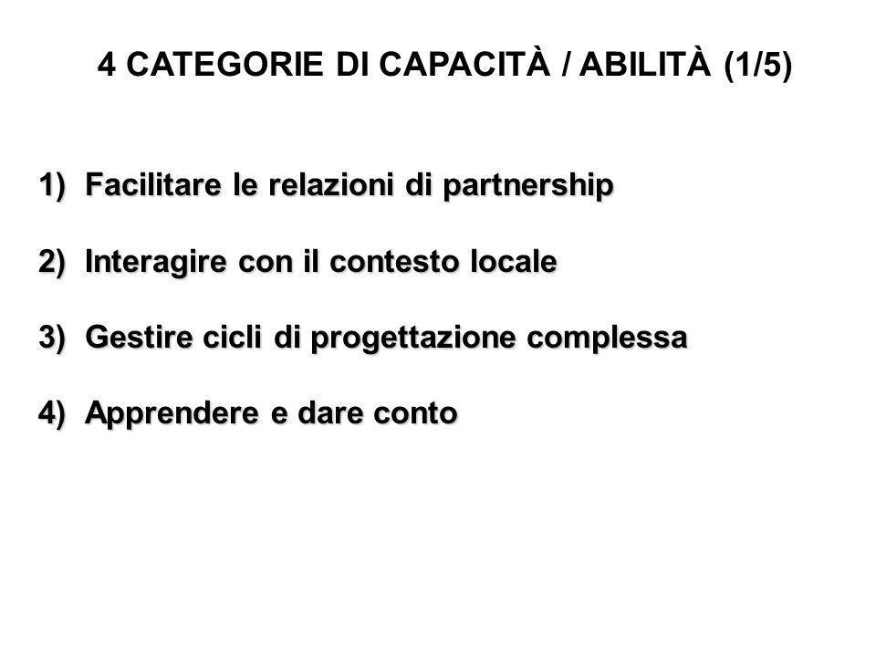 4 CATEGORIE DI ABILITÀ/CAPACITÀ (2/5) 1) Facilitare le relazioni di partenariato: Stimolare la formazione di una partnership orizzontale e rappresentativa del contesto locale di riferimento Stimolare la formazione di una partnership orizzontale e rappresentativa del contesto locale di riferimento Favorire la condivisione e la partecipazione attiva dei partner Favorire la condivisione e la partecipazione attiva dei partner Garantire la trasparenza (nelle decisioni e nella gestione dei progetti) e favorire la coerenza nei comportamenti dei partner Garantire la trasparenza (nelle decisioni e nella gestione dei progetti) e favorire la coerenza nei comportamenti dei partner Facilitare lelaborazione di strategie e visioni condivise Facilitare lelaborazione di strategie e visioni condivise