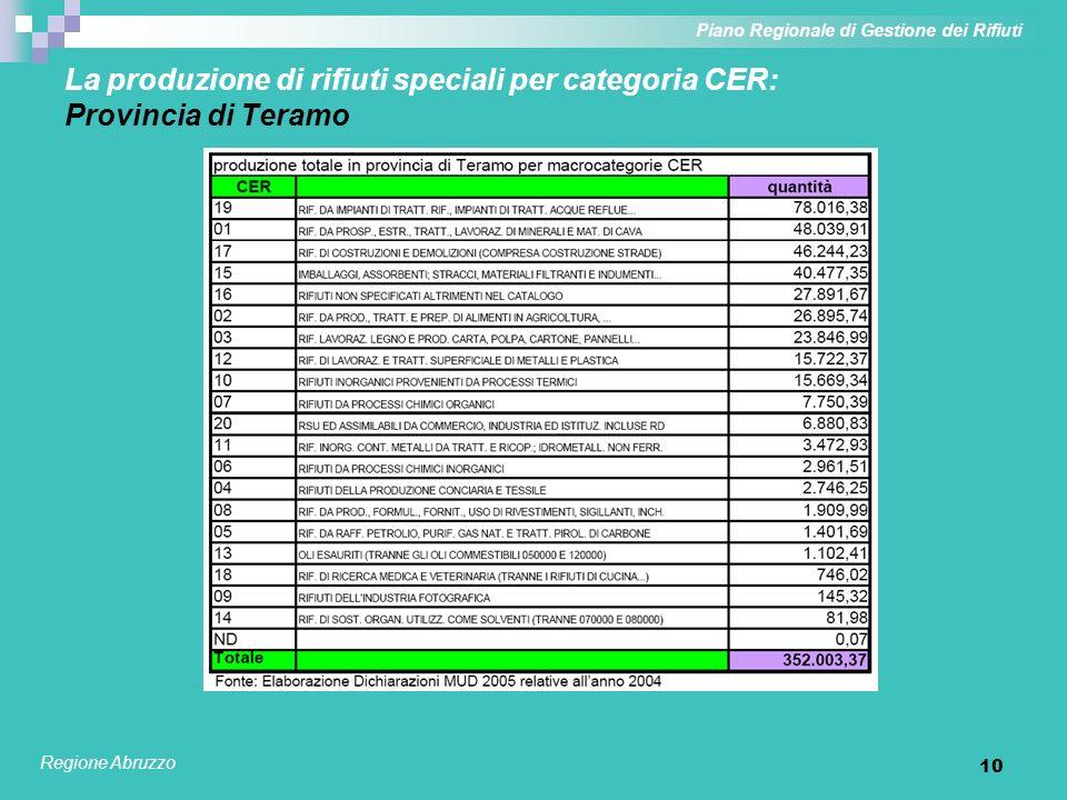 10 La produzione di rifiuti speciali per categoria CER: Provincia di Teramo Piano Regionale di Gestione dei Rifiuti Regione Abruzzo