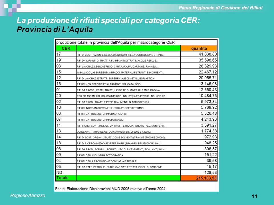 11 La produzione di rifiuti speciali per categoria CER: Provincia di LAquila Piano Regionale di Gestione dei Rifiuti Regione Abruzzo
