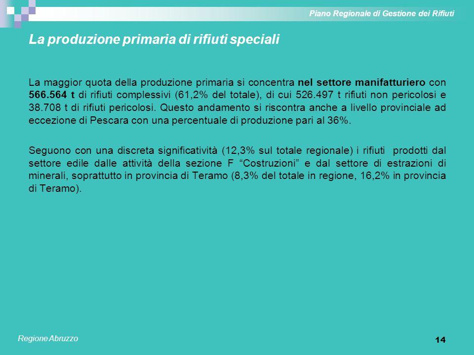 14 La produzione primaria di rifiuti speciali La maggior quota della produzione primaria si concentra nel settore manifatturiero con 566.564 t di rifi