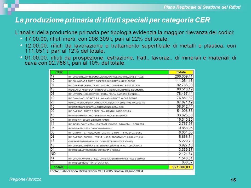 15 La produzione primaria di rifiuti speciali per categoria CER Lanalisi della produzione primaria per tipologia evidenzia la maggior rilevanza dei co