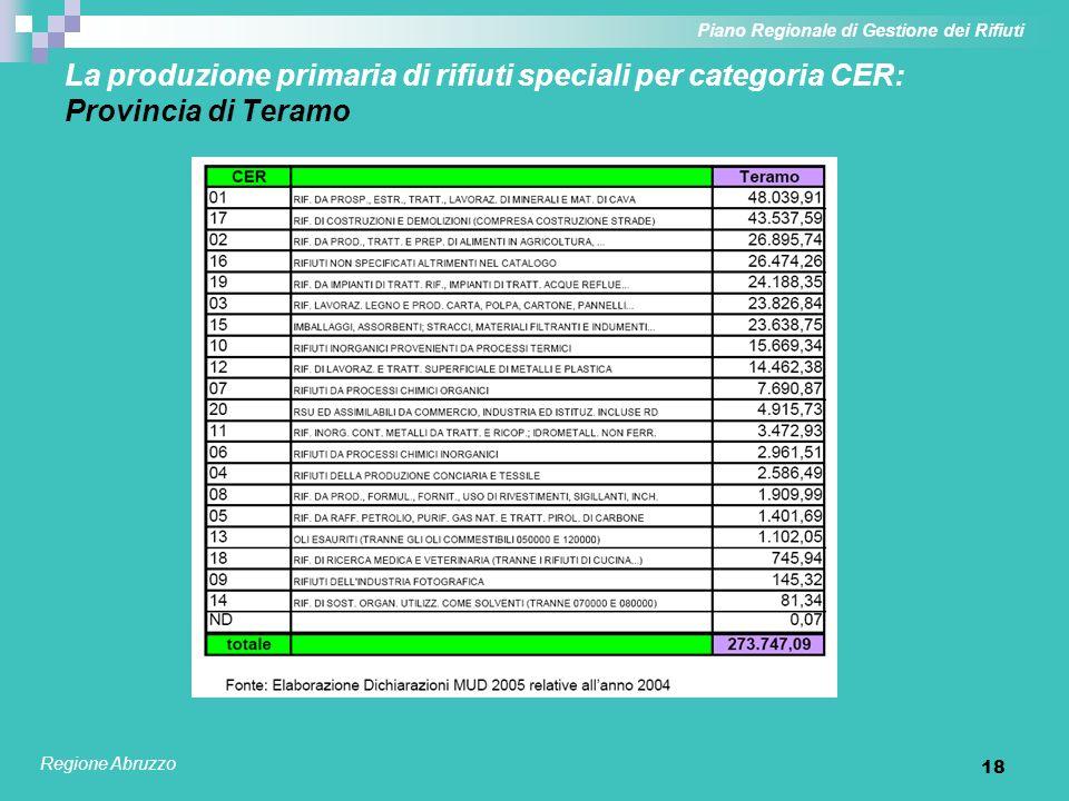 18 La produzione primaria di rifiuti speciali per categoria CER: Provincia di Teramo Piano Regionale di Gestione dei Rifiuti Regione Abruzzo
