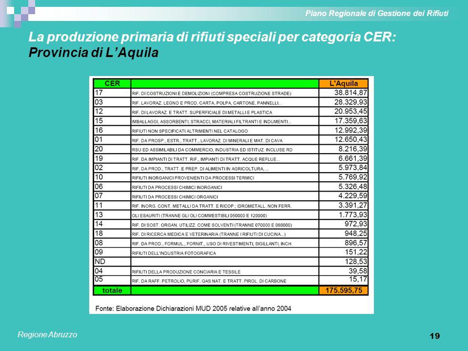 19 La produzione primaria di rifiuti speciali per categoria CER: Provincia di LAquila Piano Regionale di Gestione dei Rifiuti Regione Abruzzo