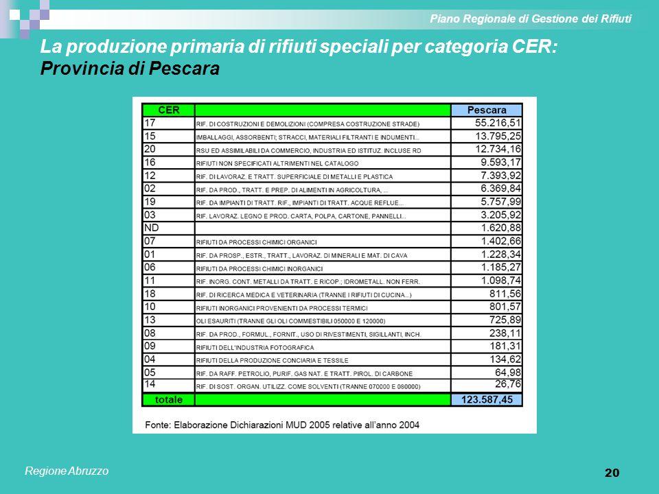20 La produzione primaria di rifiuti speciali per categoria CER: Provincia di Pescara Piano Regionale di Gestione dei Rifiuti Regione Abruzzo