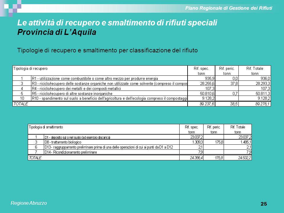 25 Le attività di recupero e smaltimento di rifiuti speciali Provincia di LAquila Tipologie di recupero e smaltimento per classificazione del rifiuto