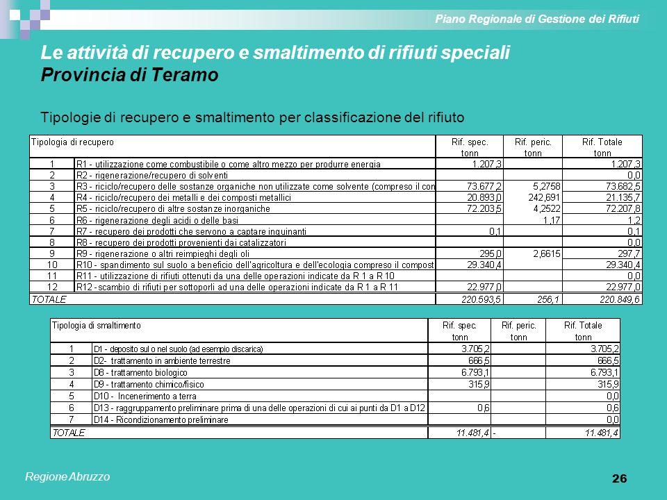 26 Le attività di recupero e smaltimento di rifiuti speciali Provincia di Teramo Tipologie di recupero e smaltimento per classificazione del rifiuto P