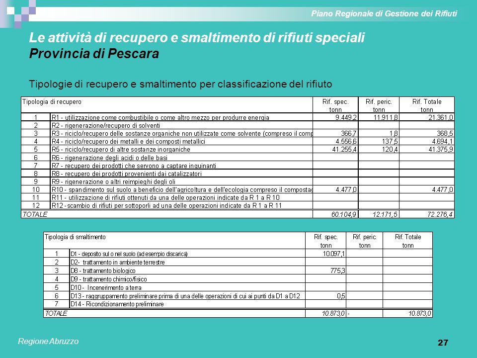 27 Le attività di recupero e smaltimento di rifiuti speciali Provincia di Pescara Tipologie di recupero e smaltimento per classificazione del rifiuto