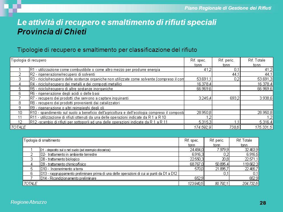 28 Le attività di recupero e smaltimento di rifiuti speciali Provincia di Chieti Tipologie di recupero e smaltimento per classificazione del rifiuto P