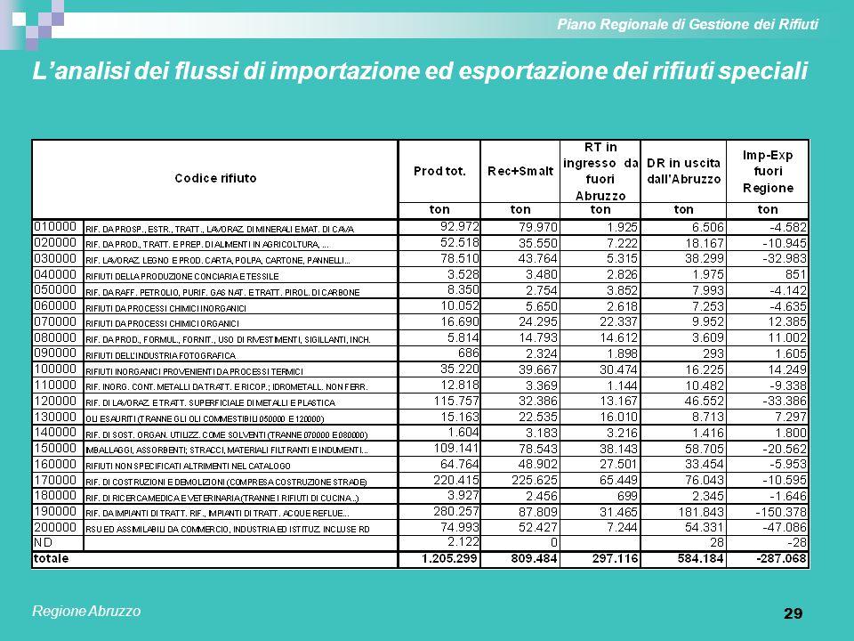 29 Lanalisi dei flussi di importazione ed esportazione dei rifiuti speciali Piano Regionale di Gestione dei Rifiuti Regione Abruzzo