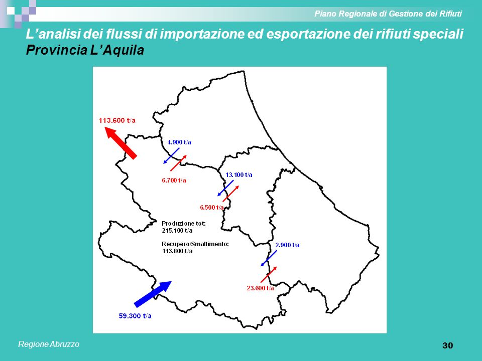 30 Lanalisi dei flussi di importazione ed esportazione dei rifiuti speciali Provincia LAquila Piano Regionale di Gestione dei Rifiuti Regione Abruzzo