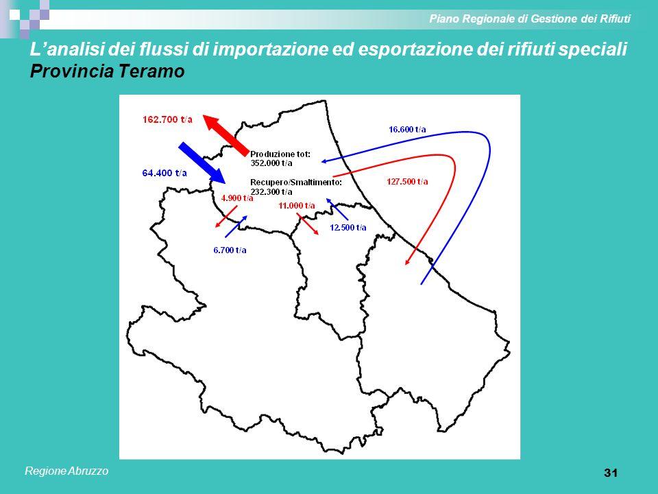 31 Lanalisi dei flussi di importazione ed esportazione dei rifiuti speciali Provincia Teramo Piano Regionale di Gestione dei Rifiuti Regione Abruzzo
