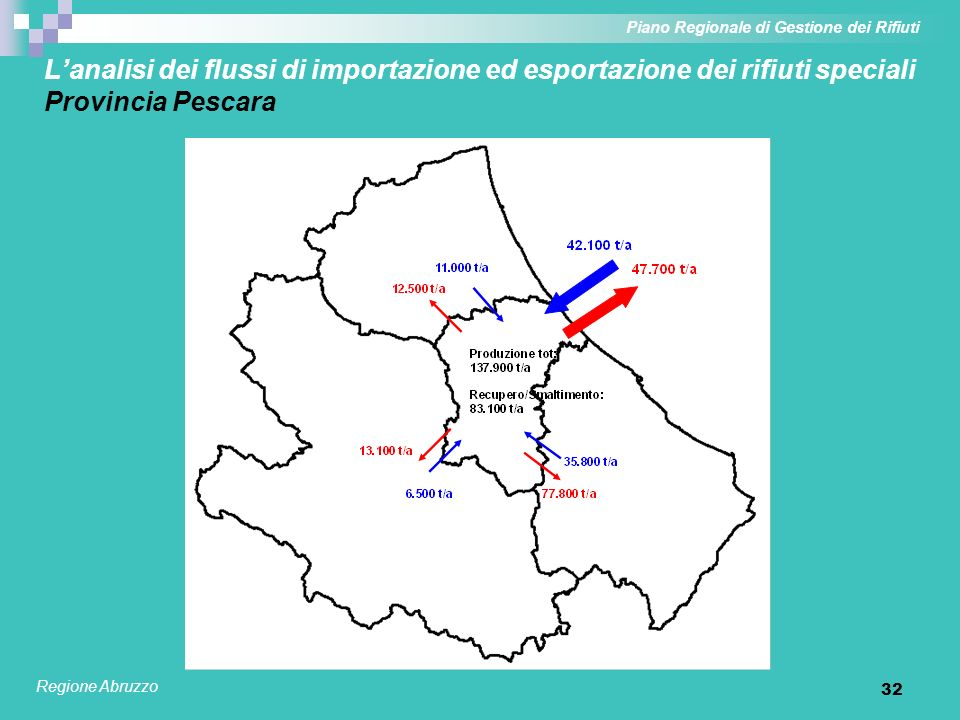 32 Lanalisi dei flussi di importazione ed esportazione dei rifiuti speciali Provincia Pescara Piano Regionale di Gestione dei Rifiuti Regione Abruzzo