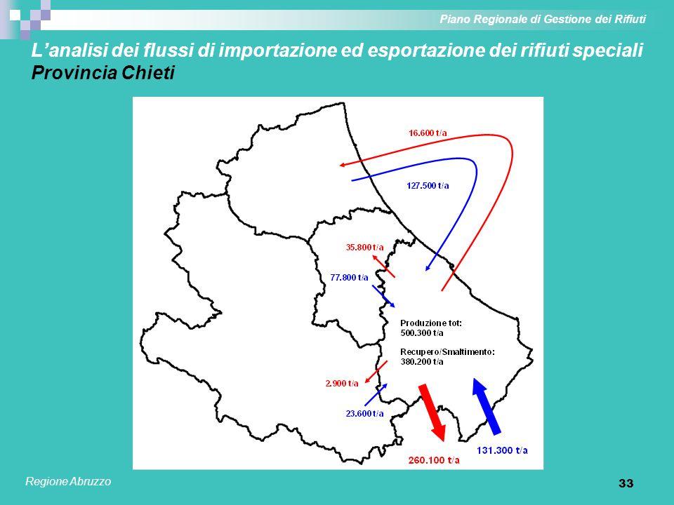 33 Lanalisi dei flussi di importazione ed esportazione dei rifiuti speciali Provincia Chieti Piano Regionale di Gestione dei Rifiuti Regione Abruzzo