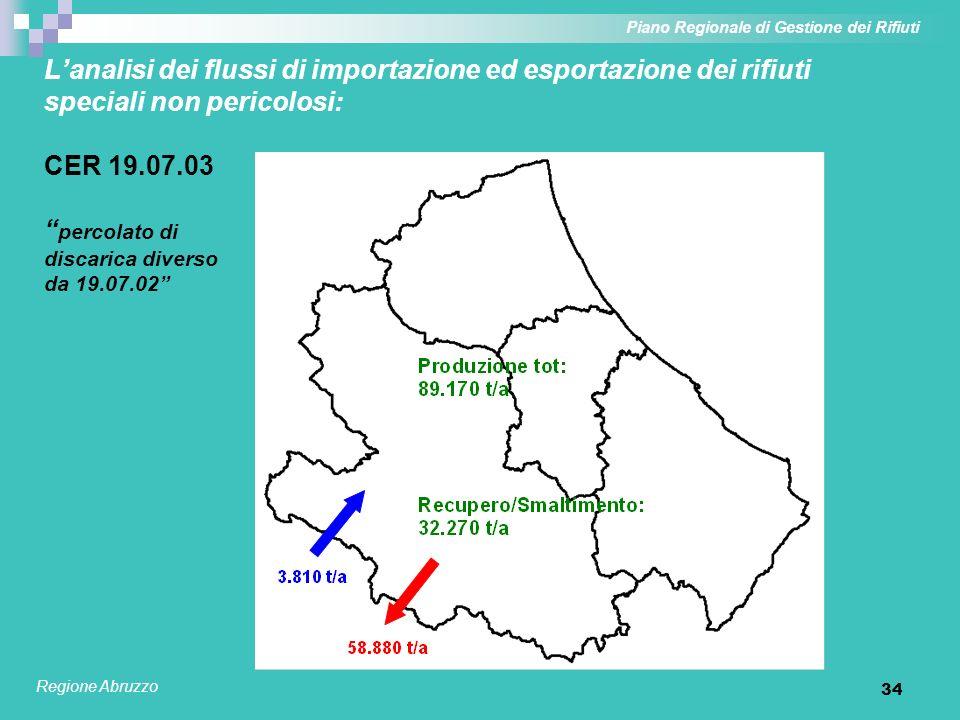 34 Lanalisi dei flussi di importazione ed esportazione dei rifiuti speciali non pericolosi: CER 19.07.03 percolato di discarica diverso da 19.07.02 Pi