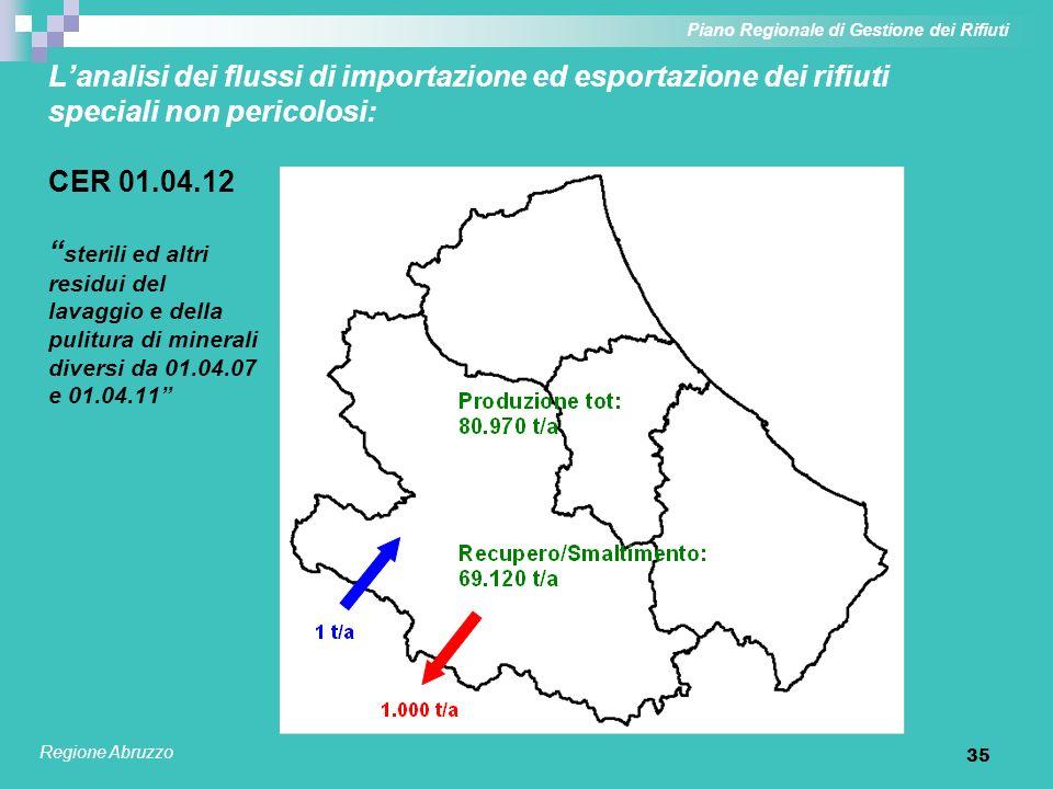 35 Lanalisi dei flussi di importazione ed esportazione dei rifiuti speciali non pericolosi: CER 01.04.12 sterili ed altri residui del lavaggio e della
