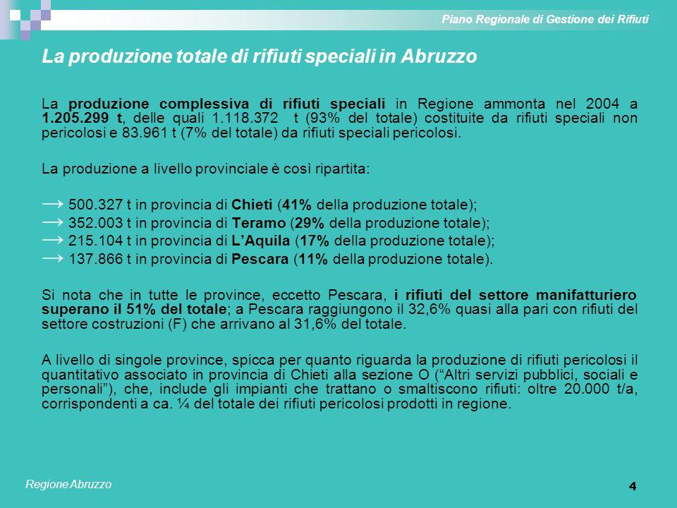 4 La produzione totale di rifiuti speciali in Abruzzo La produzione complessiva di rifiuti speciali in Regione ammonta nel 2004 a 1.205.299 t, delle q