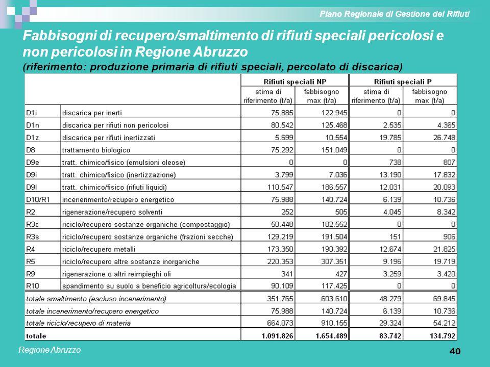 40 Fabbisogni di recupero/smaltimento di rifiuti speciali pericolosi e non pericolosi in Regione Abruzzo (riferimento: produzione primaria di rifiuti
