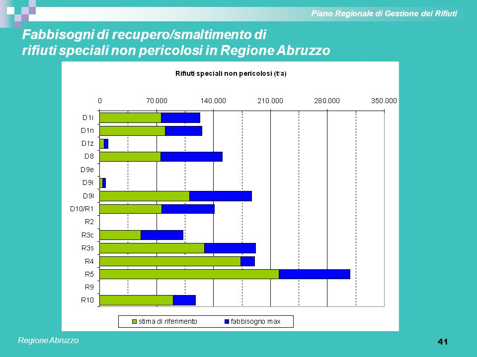 41 Fabbisogni di recupero/smaltimento di rifiuti speciali non pericolosi in Regione Abruzzo Piano Regionale di Gestione dei Rifiuti Regione Abruzzo