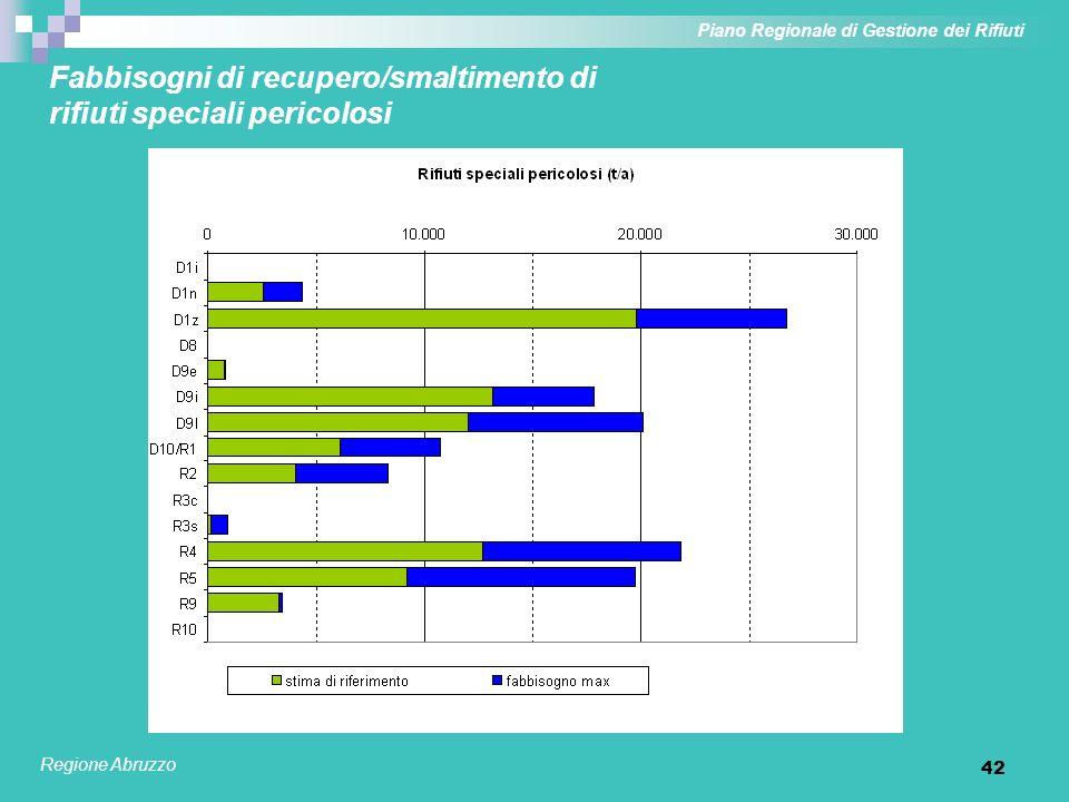 42 Fabbisogni di recupero/smaltimento di rifiuti speciali pericolosi Piano Regionale di Gestione dei Rifiuti Regione Abruzzo