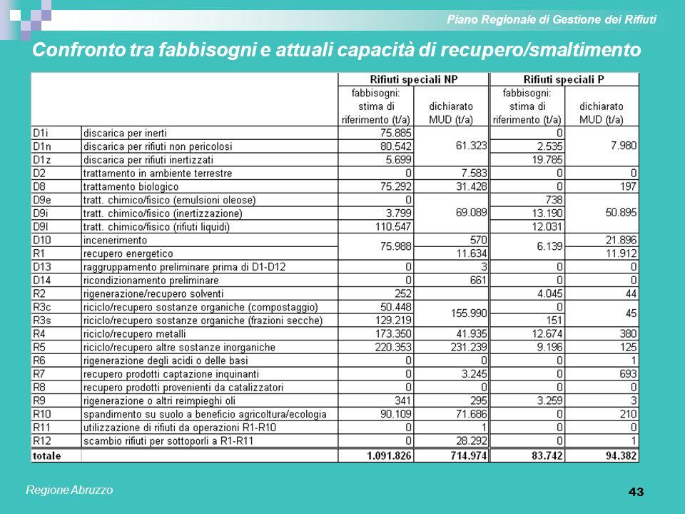 43 Confronto tra fabbisogni e attuali capacità di recupero/smaltimento Piano Regionale di Gestione dei Rifiuti Regione Abruzzo