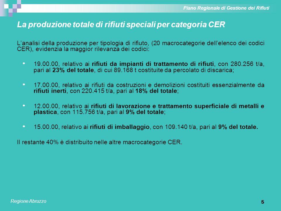 5 La produzione totale di rifiuti speciali per categoria CER Lanalisi della produzione per tipologia di rifiuto, (20 macrocategorie dellelenco dei cod