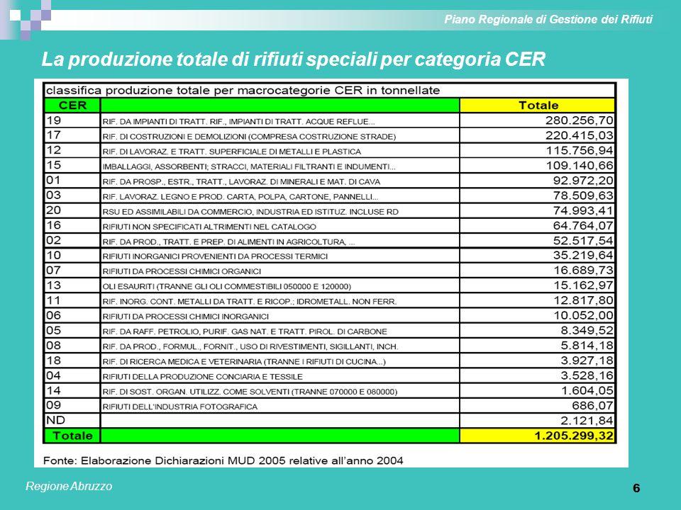 6 La produzione totale di rifiuti speciali per categoria CER Piano Regionale di Gestione dei Rifiuti Regione Abruzzo