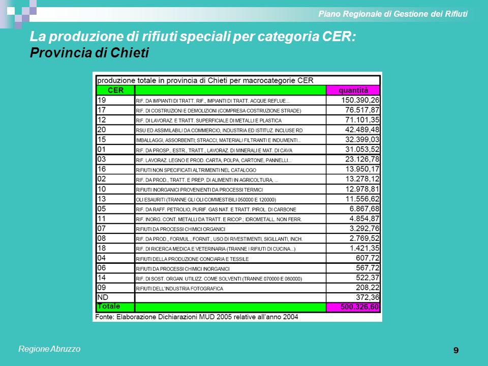 9 La produzione di rifiuti speciali per categoria CER: Provincia di Chieti Piano Regionale di Gestione dei Rifiuti Regione Abruzzo