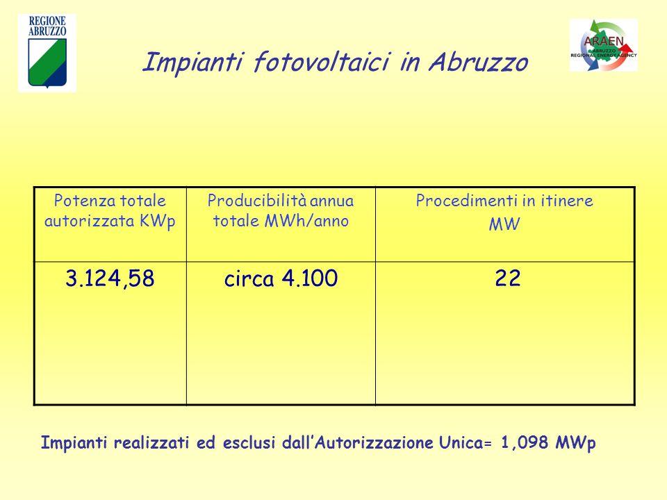 Impianti fotovoltaici in Abruzzo Potenza totale autorizzata KWp Producibilità annua totale MWh/anno Procedimenti in itinere MW 3.124,58circa 4.100 22 Impianti realizzati ed esclusi dallAutorizzazione Unica= 1,098 MWp