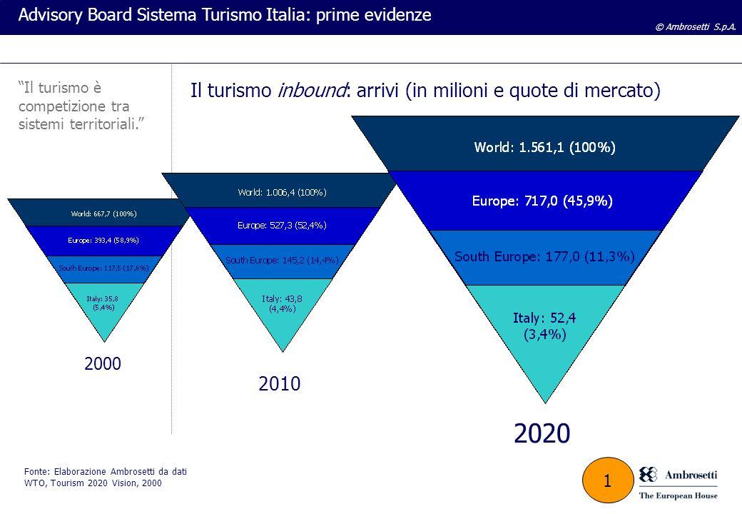 © Ambrosetti S.p.A. Advisory Board Sistema Turismo Italia: prime evidenze 2000 2010 2020 Fonte: Elaborazione Ambrosetti da dati WTO, Tourism 2020 Visi