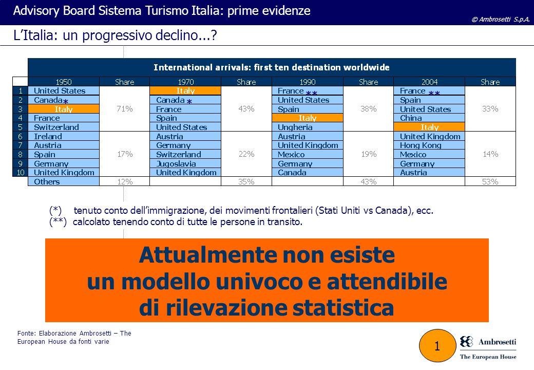 © Ambrosetti S.p.A. Advisory Board Sistema Turismo Italia: prime evidenze LItalia: un progressivo declino...? Fonte: Elaborazione Ambrosetti – The Eur