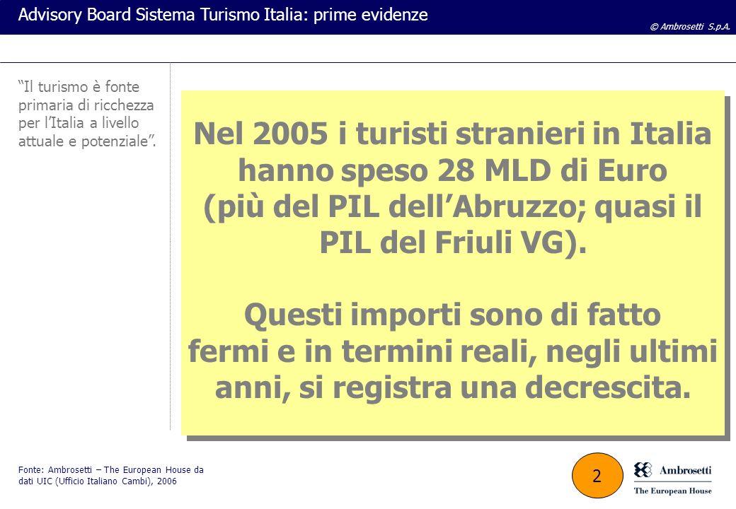 © Ambrosetti S.p.A. Advisory Board Sistema Turismo Italia: prime evidenze Nel 2005 i turisti stranieri in Italia hanno speso 28 MLD di Euro (più del P