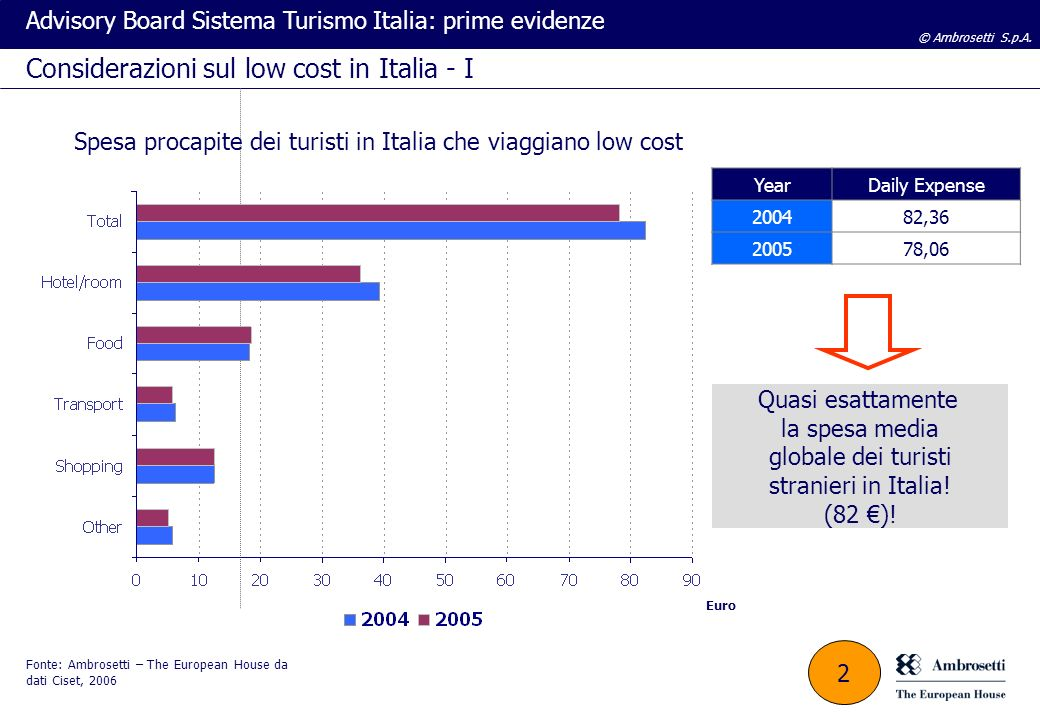 © Ambrosetti S.p.A. Advisory Board Sistema Turismo Italia: prime evidenze Considerazioni sul low cost in Italia - I Euro Spesa procapite dei turisti i