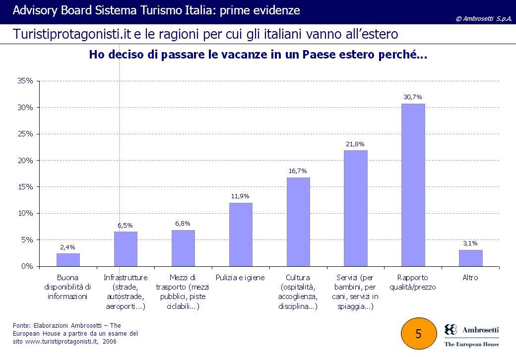 © Ambrosetti S.p.A. Advisory Board Sistema Turismo Italia: prime evidenze Turistiprotagonisti.it e le ragioni per cui gli italiani vanno allestero Fon