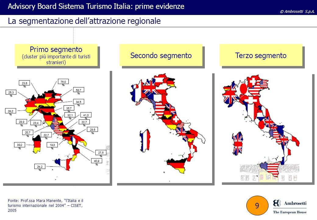 © Ambrosetti S.p.A. Advisory Board Sistema Turismo Italia: prime evidenze Primo segmento (cluster più importante di turisti stranieri) Primo segmento