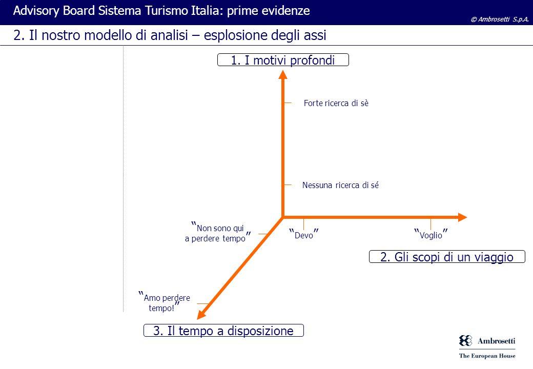 © Ambrosetti S.p.A. Advisory Board Sistema Turismo Italia: prime evidenze 2. Il nostro modello di analisi – esplosione degli assi 1. I motivi profondi