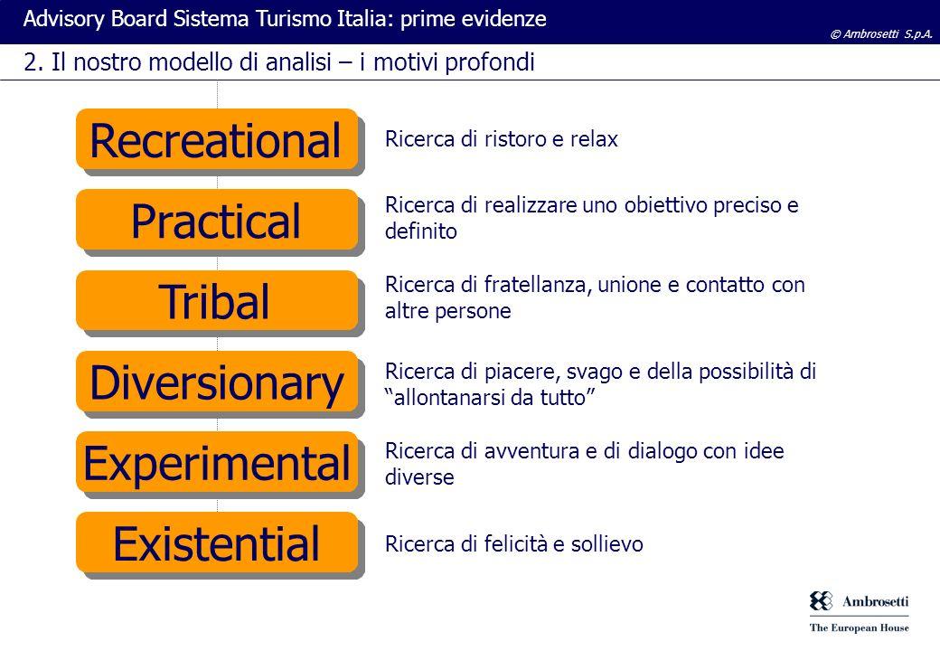 © Ambrosetti S.p.A. Advisory Board Sistema Turismo Italia: prime evidenze 2. Il nostro modello di analisi – i motivi profondi Recreational Practical D