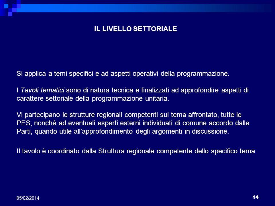 14 05/02/2014 IL LIVELLO SETTORIALE Si applica a temi specifici e ad aspetti operativi della programmazione. I Tavoli tematici sono di natura tecnica