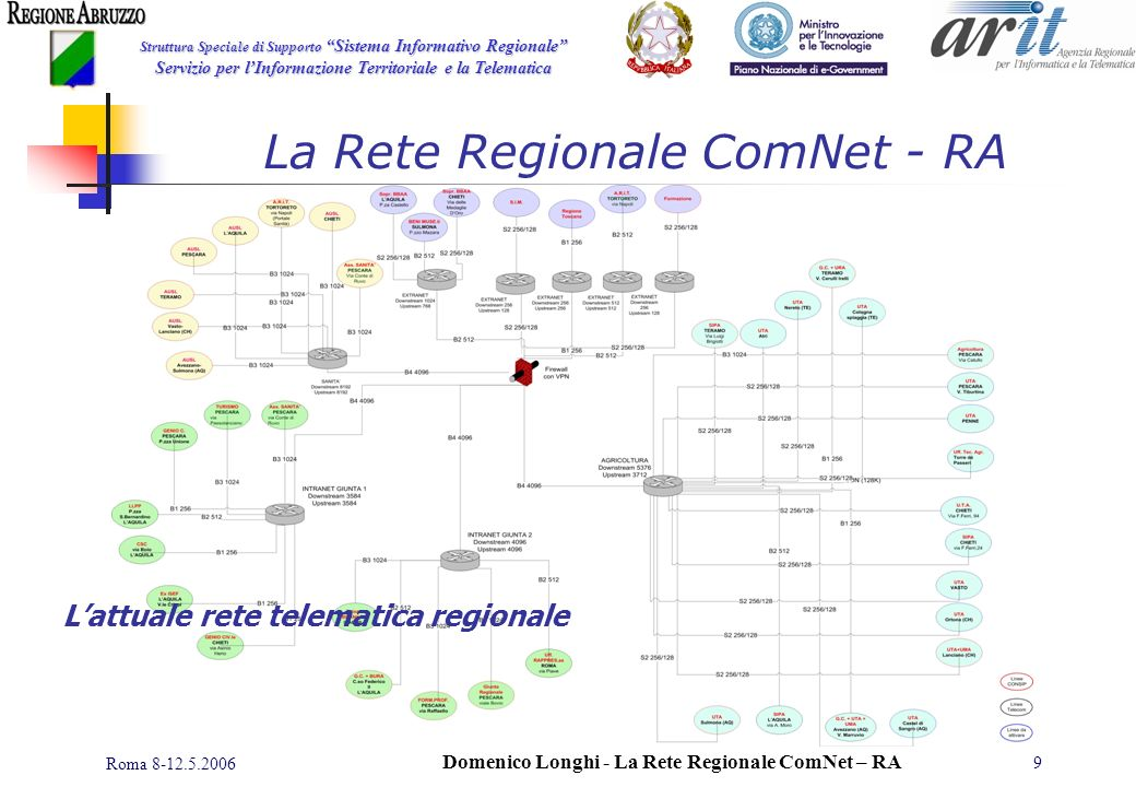 Struttura Speciale di Supporto Sistema Informativo Regionale Servizio per lInformazione Territoriale e la Telematica Roma 8-12.5.2006 Domenico Longhi - La Rete Regionale ComNet – RA 10 Il ruolo della ConNet RA sarà quello della struttura di interconnessione per la distribuzione dei servizi sviluppati nei progetti costituirà il tessuto connettivo per lo sviluppo di una Pubblica Amministrazione Locale EFFICIENTE E COOPERATIVA La Rete Regionale ComNet - RA