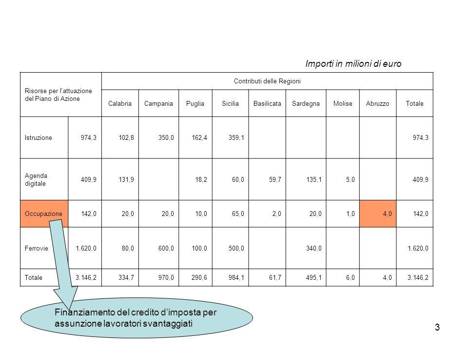 4 Lintervento si concentra in quattro delle cinque Regioni dellObiettivo Convergenza dove si registrano (con forti differenze interne) i maggiori ritardi di attuazione.