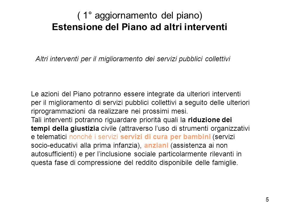 5 ( 1° aggiornamento del piano) Estensione del Piano ad altri interventi Le azioni del Piano potranno essere integrate da ulteriori interventi per il miglioramento di servizi pubblici collettivi a seguito delle ulteriori riprogrammazioni da realizzare nei prossimi mesi.