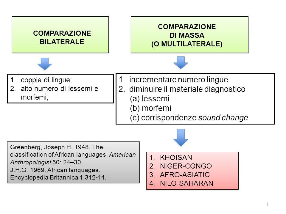 COMPARAZIONE BILATERALE COMPARAZIONE DI MASSA (O MULTILATERALE) 1.incrementare numero lingue 2.diminuire il materiale diagnostico (a) lessemi (b) morf