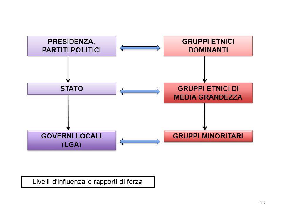 PRESIDENZA, PARTITI POLITICI PRESIDENZA, PARTITI POLITICI STATO GOVERNI LOCALI (LGA) GOVERNI LOCALI (LGA) GRUPPI ETNICI DOMINANTI GRUPPI ETNICI DI MED
