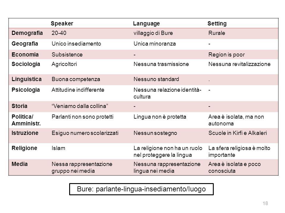 Bure: parlante-lingua-insediamento/luogo SpeakerLanguageSetting Demografia20-40villaggio di BureRurale GeografiaUnico insediamentoUnica minoranza- Eco