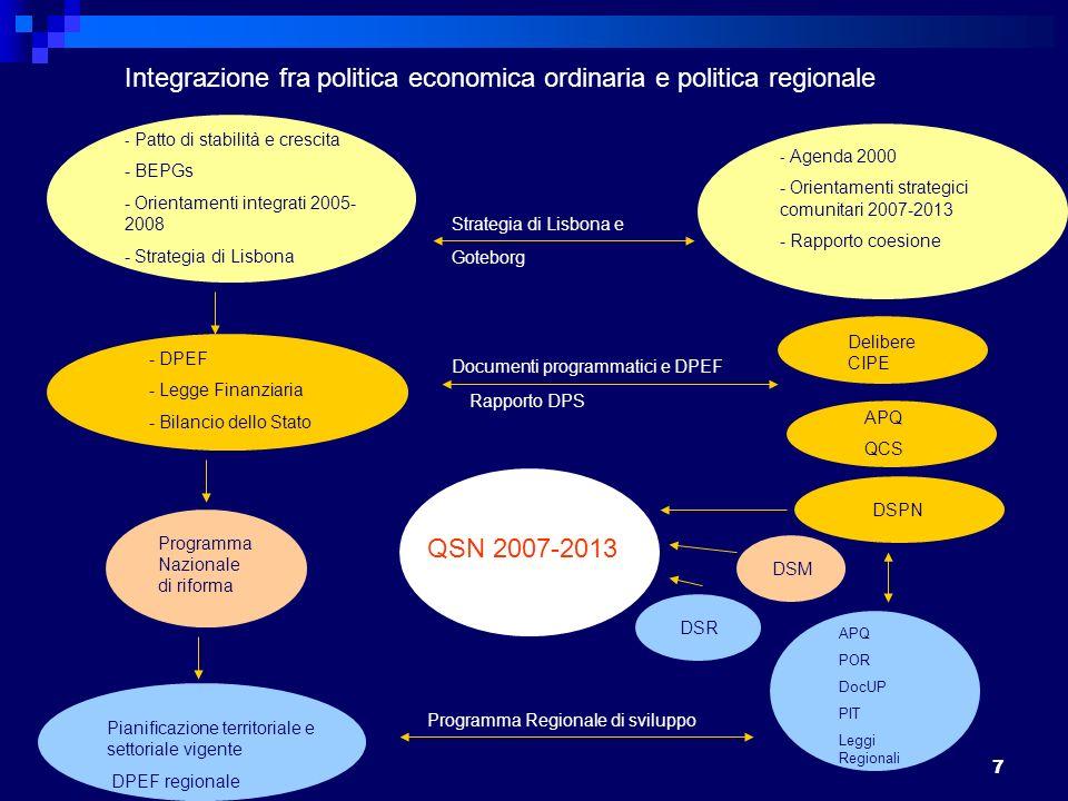 7 Integrazione fra politica economica ordinaria e politica regionale - Patto di stabilità e crescita - BEPGs - Orientamenti integrati 2005- 2008 - Strategia di Lisbona - Agenda 2000 - Orientamenti strategici comunitari 2007-2013 - Rapporto coesione Strategia di Lisbona e Goteborg - DPEF - Legge Finanziaria - Bilancio dello Stato Programma Nazionale di riforma Pianificazione territoriale e settoriale vigente DPEF regionale QSN 2007-2013 Delibere CIPE APQ QCS Documenti programmatici e DPEF Rapporto DPS DSPN DSM DSR APQ POR DocUP PIT Leggi Regionali Programma Regionale di sviluppo