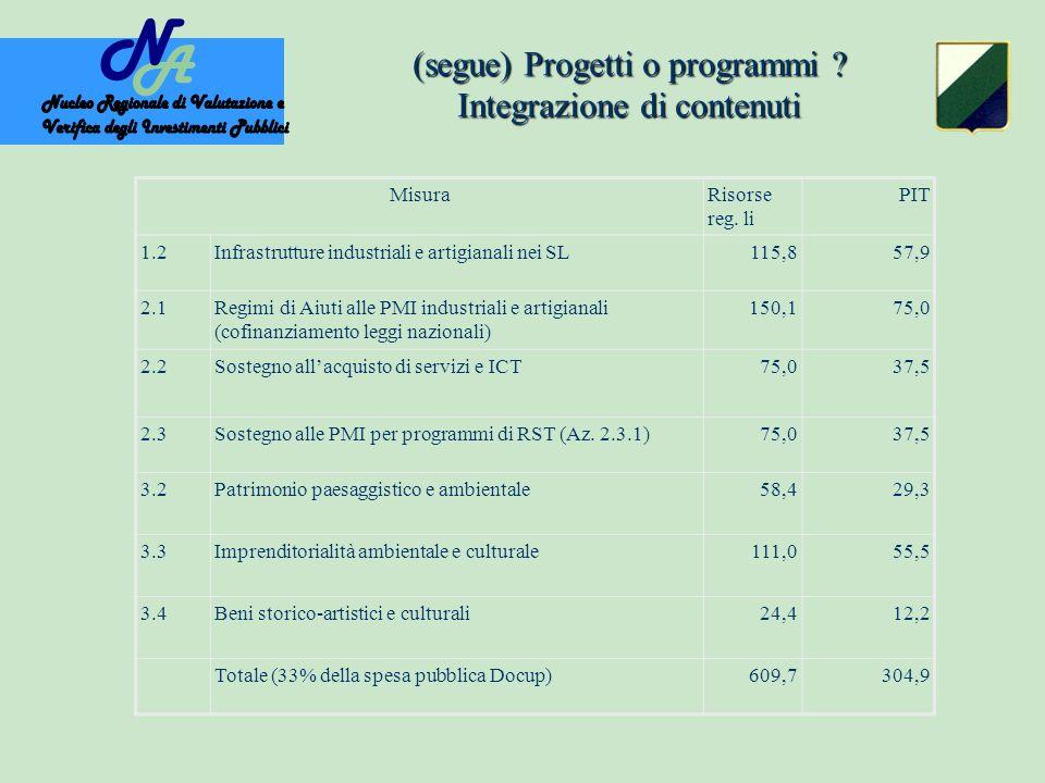 (segue) Progetti o programmi . Integrazione di contenuti MisuraRisorse reg.