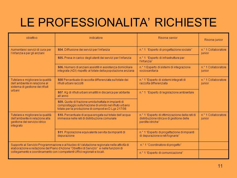 11 LE PROFESSIONALITA RICHIESTE obiettivoindicatoreRisorse senior Risorse junior Aumentare i servizi di cura per linfanzia e per gli anziani S04.