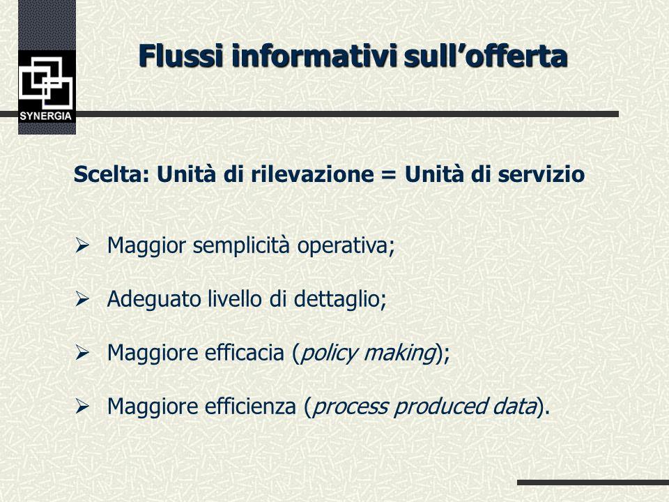 Obiettivi conoscitivi Sistema di offertaBisogni sociali Qualità servizi e prestazioni